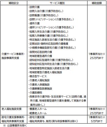 コロナ 者 東京 市 西 数 感染